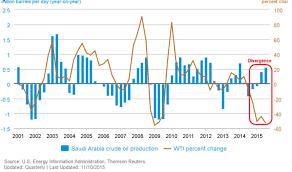 Wti Crude Oil Price Chart 2009