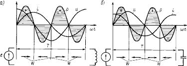 Индуктивность в цепи переменного тока Электротехника Кривые тока i напряжения u и мощности р при включении в