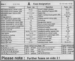 Mercedes Sprinter Fuse Box Chart Fuse Box Chart What Fuse Goes Where Peachparts Mercedes