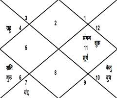 Shahid Kapoor Horoscope Shahid Kapoor Kundli Shahid