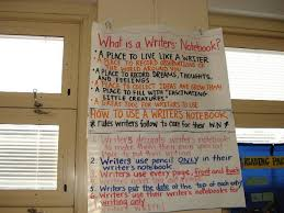 Anchor Chart Notebook Image Result For Writers Notebook Anchor Chart Writers