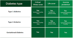 you can get these types of insurance if you are diabetic