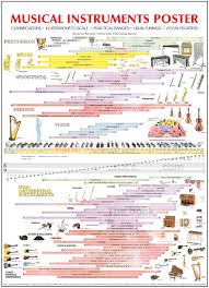 Musical Instruments Pitch Range Chart The Human Voice From