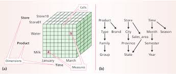 Data Cube A Multidimensional Model Data Cube A The Cube Itself Is