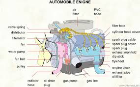 similiar major parts of a vehicle keywords the motive power for all various functions in a vehicle or its parts