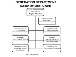 Senior Management Organizational Chart Chief Executive