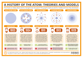 Atomic Structure/ Periodic Table - Mason Physical Science