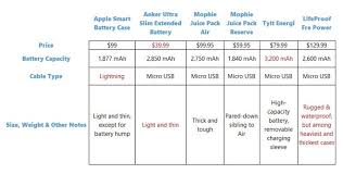 iphone 6 battery size review apple smart battery case for iphone 6 6s