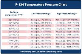 Automotive Ac Pressure Chart R404a Pt Chart Kpa Bedowntowndaytona Com