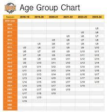 Age Group Chart Pleasanton Rage