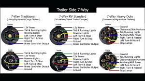 7 prong trailer wiring diagram new plug unusual rv light 7 rv plug wiring diagram 7 prong trailer wiring diagram new plug unusual rv light