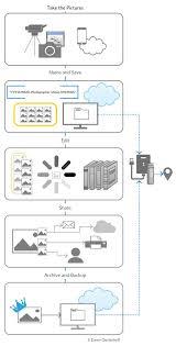 The Digital Shoebox Minimum Viable Digital Asset Management