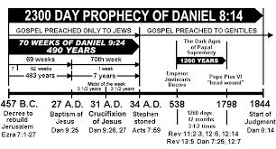 Daniels 70 Weeks Chart Bible Study Notebook Bible Bible