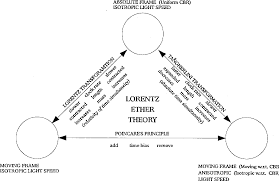 Ether Theory Of Light Pdf A Modified Lorentz Ether And Sherwins Experiment