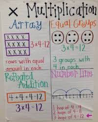Adverb Anchor Chart 2nd Grade Were In Love With These 23 Fantastic 2nd Grade Anchor Charts