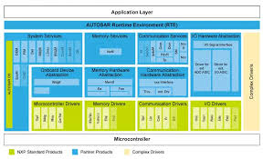 Autosar 4 2 X Classic Platform Software Nxp