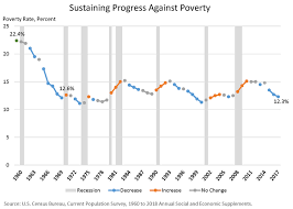 Poverty Line Chart 2017 Poverty Rate Drops For Third Consecutive Year In 2017