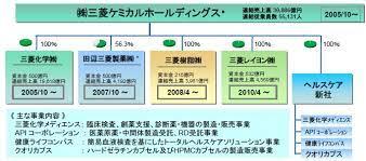 三菱 ケミカル ホールディングス