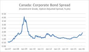 Ted Carmichael Global Macro The Bond Market Is Talking Is