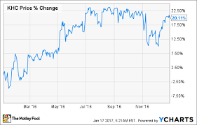 Kraft Foods Share Price Chart Why Shares Of The Kraft Heinz Company Gained 20 In 2016