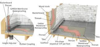 garda line linear shower drain installation
