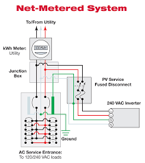 code corner making the supply side connection article 705 page net metered system schematic