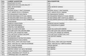 Usmc Mos Chart 2017