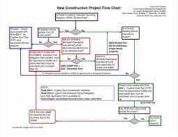 Systematic Tupe Flowchart Construction Project Flow Chart