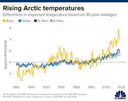 Climate Change Temperature Chart Major Un Climate Report Says Rapid Ocean Warming Causing