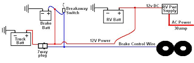 wiring diagram for trailer brake away the wiring diagram battery isolator rv trailer wiring tech pirate4x4 4x4 wiring diagram