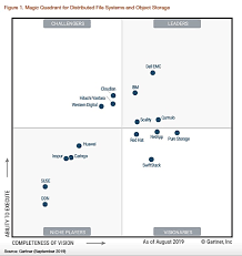 Gartner Chart 2019 Dell Emc Loses Vision But Still Leads 2019 Files And Object