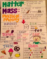 Properties Of Matter Anchor Chart Made Used This Anchor Chart For My Lesson On Physical