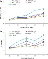 Oxidative stability of canola oil by Biarum bovei bioactive ...