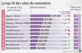 les meilleurs sites de chat en france