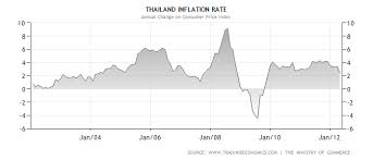 Inflation Chart Last 10 Years Chart Of Thailand Inflation For Past 10 Years Geomark
