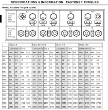 Standard Torque Chart Imperial Bolts Audizine Forums