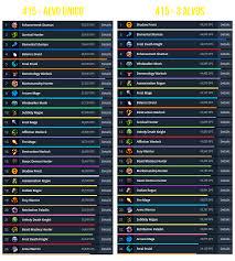 Noxxic Dps Charts Ranking Dps Barradois