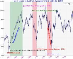 Dow Jones Industrial Average History Chart 1961 To 1980