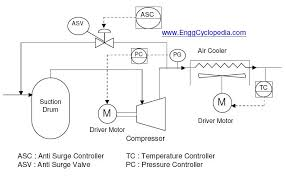 Compressed Air Flow Chart Typical Pfd For Centrifugal Compressor Systems Enggcyclopedia