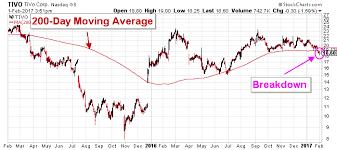Tivo Stock Chart George Soross Top Pick Tivo Stock Is Set To Drop