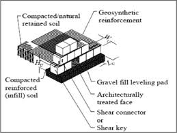Small Picture Application of recycled concrete aggregates as alternative