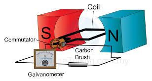 electric generator physics. Modren Physics Types Of DC Generator Throughout Electric Physics