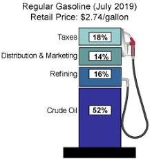 National Fuel Surcharge Chart 2019 Gasoline And Diesel Fuel Update Energy Information