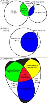 Venn Diagram Techniques Venn Diagrams Showing Congruency Across The Three Techniques