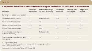 Hemorrhoid Size Chart American Family Physician February 1 2018 Hemorrhoids