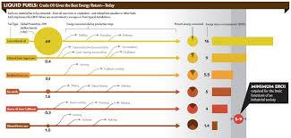 Eroei Chart Eroei Chart Google Search Energeetika Good Energy