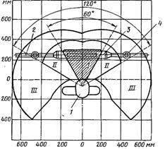 Отчет по практике Техническая эксплуатация и обслуживание  Рис 1 Рабочая зона при установке корпуса соединительной эпоксидной муфты СЭ оптимальная зона для наиболее важных и часто используемых инструмента и