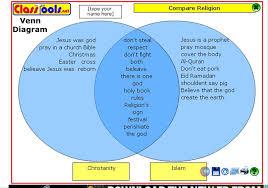 Venn Diagram Of Eastern Church And Western Church Venn Diagram Religious Beliefs Google Search Religions Religion