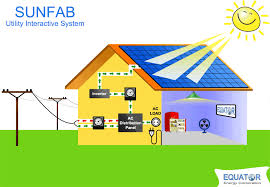pv panel diagram on pv images wiring diagram schematics Solar Panel Wiring Diagram Schematic pv panel diagram 6 solar panel system diagram solar pv diagrams lt panel diagram solar panel wiring diagram schematic mppt