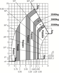 Manitou Oil Chart Manitou Mlt 940 140 V Telehandlers